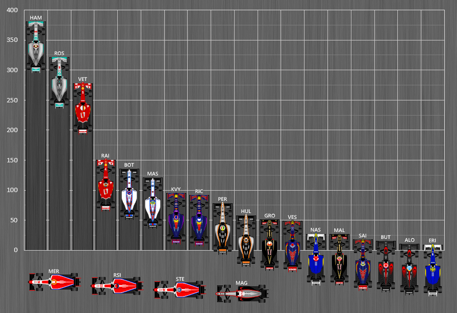 Formula_One_Standings_2015.png