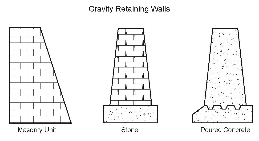 FileGravity Wallsjpg Wikipedia the free encyclopedia