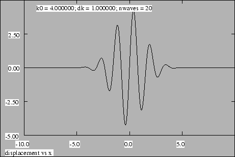 Figure 1.9: Superposition of twenty sine waves