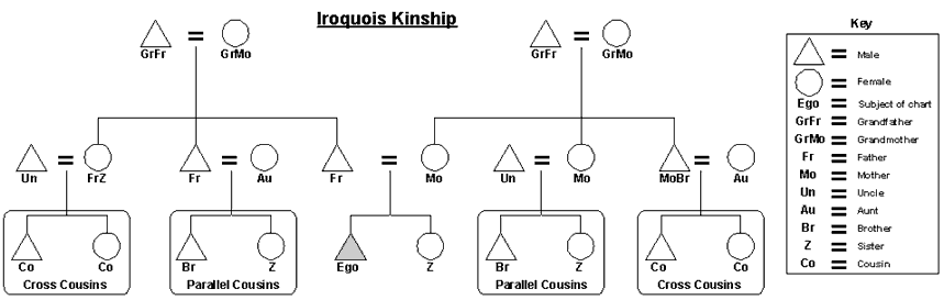 Beautiful File:Iriquois Kinship Chart.png Awesome Ideas