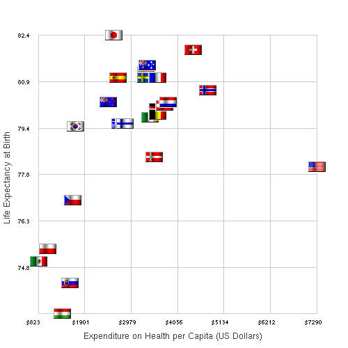Graph showing nations' expenditures on healthcare per capita compared to life expectancy at birth from wikipedia.