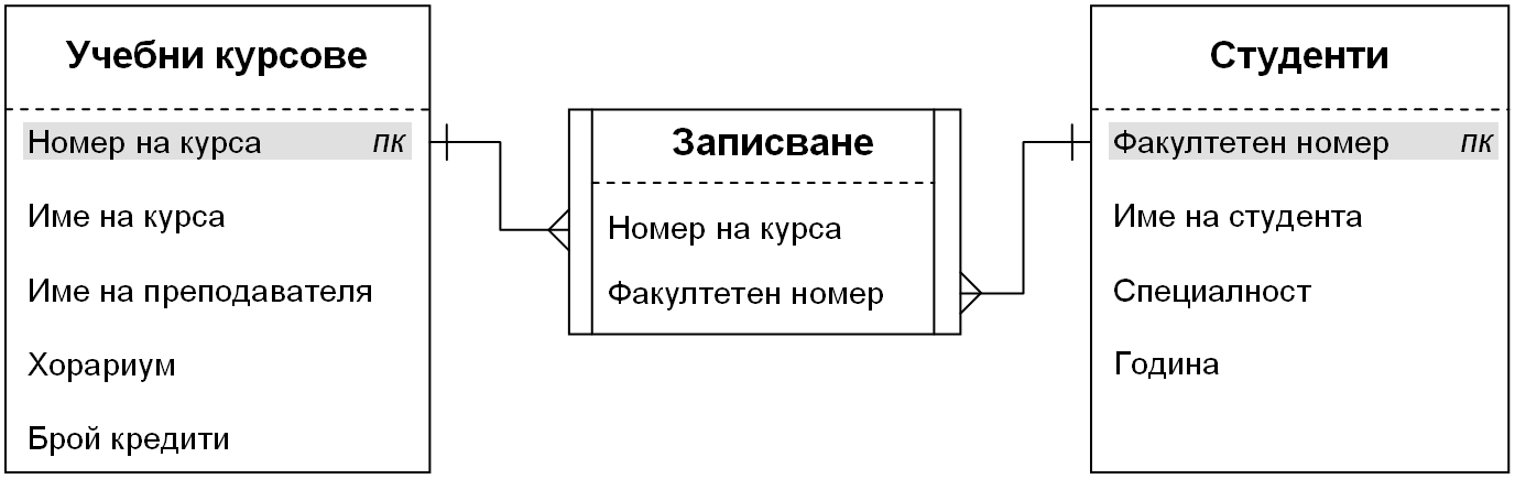 database model one to many relationship example