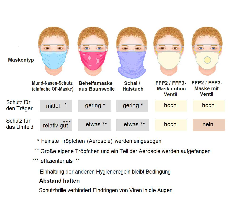 File:Masken gegen die Übertragung von Corona-Viren.png - Wikimedia