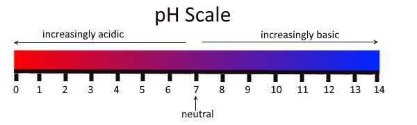 File:PH Scale.png