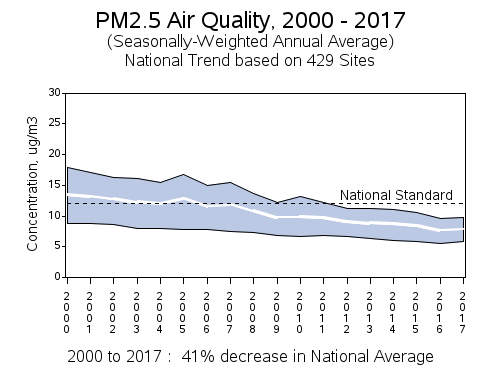 Air quality trends in the United States ParticulateTrendUS.png