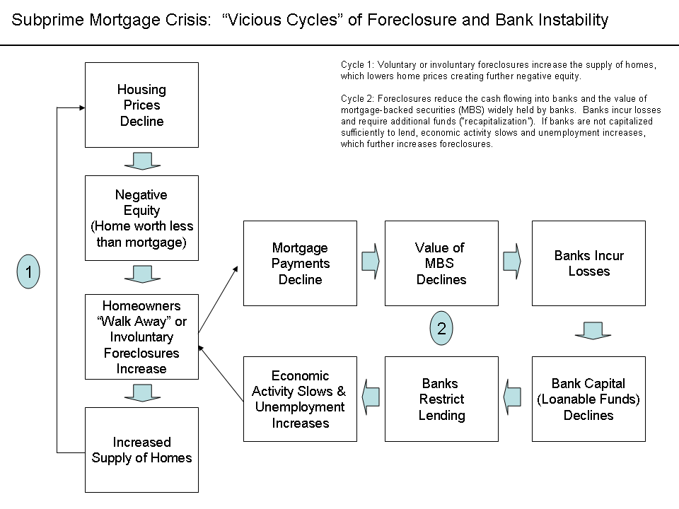 Vicious Cycles in the Subprime Mortgage Crisis