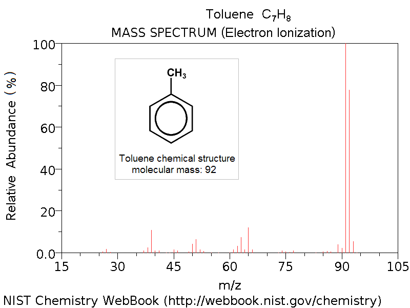 Mass Spectrum Wikiwand