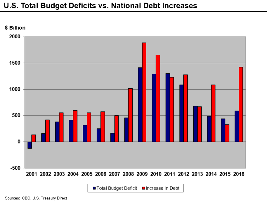 National Debt Increases from 2001 to 2016 (Image from Wikimedia Commons).