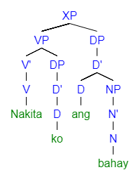 Tagalog grammar wikipedia 3a simplified syntax tree adapted from scontras 2014 example 13a made with httpmshangsyntree ccuart Image collections