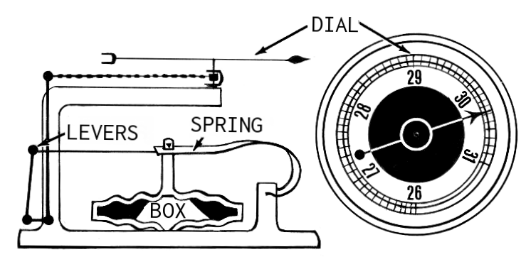 File:Aneroid Barometer (PSF).png