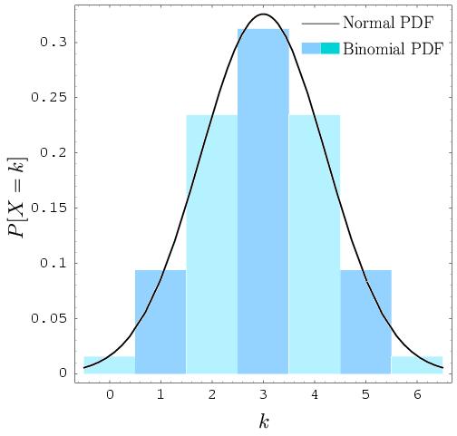 Understanding Binomial Probability Distribution - Magoosh