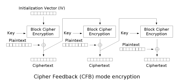 Cfb encryption.png