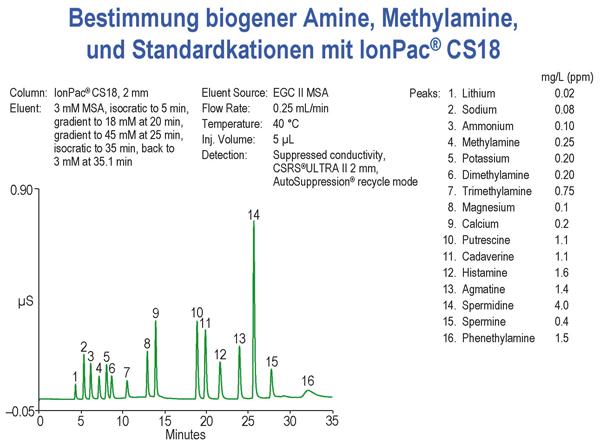 Chromatogramm biogener Amine, Methylamine und Standardkationen einer ionenchromatographischen Gradientenelution