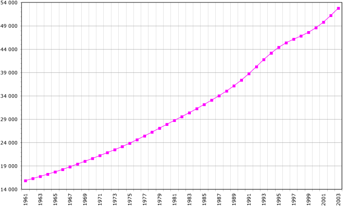 Population of the DRC in thousands