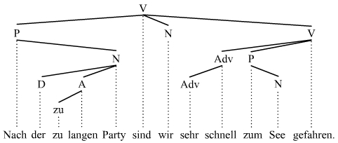 Phrase (dependency)