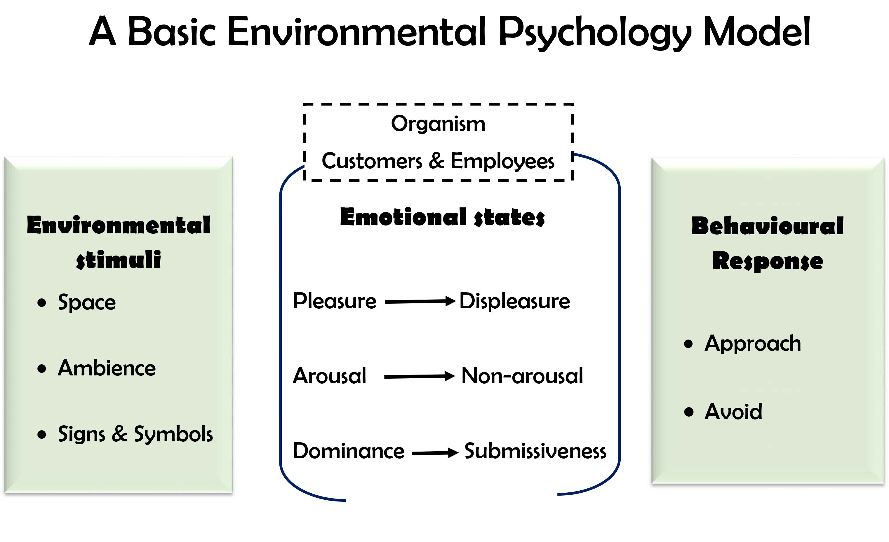 Services marketing wikipedia environmental psychology modelg malvernweather Images