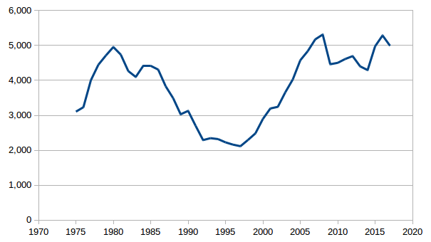 Motorcycle Fatality Rate In U S By Year Wikipedia