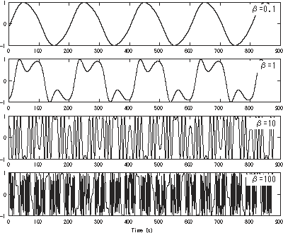 Frequency modulation synthesis - Wikipedia