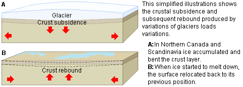 Isostatic pressure by a glacier on the Earth's crust
