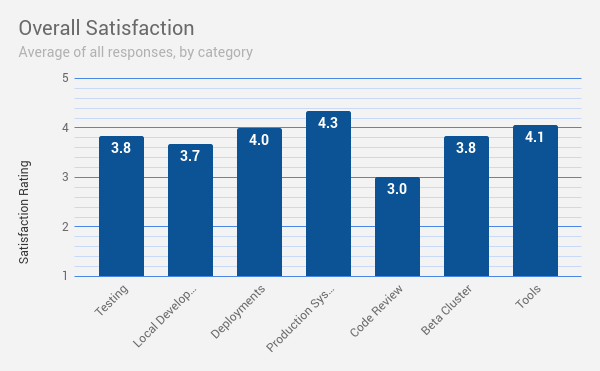 Bar graph summarizes the FY2019 Developer Satisfaction Survey results