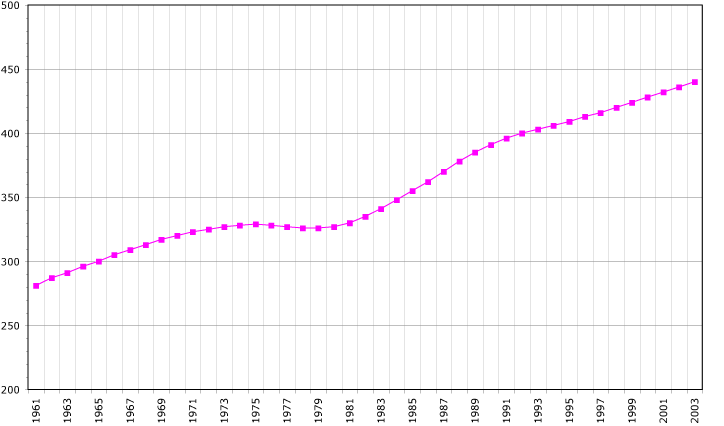 Guadeloupe's population, 1961-2003. Guadeloupe demography.png