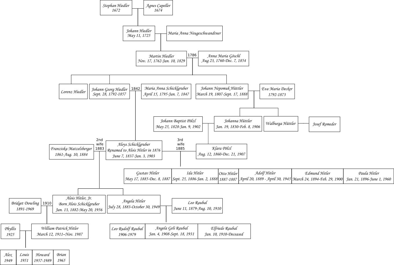 http://upload.wikimedia.org/wikipedia/commons/f/fd/Hitlerfamilytree.png