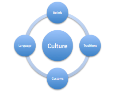 fileintercultural1png wikimedia commons