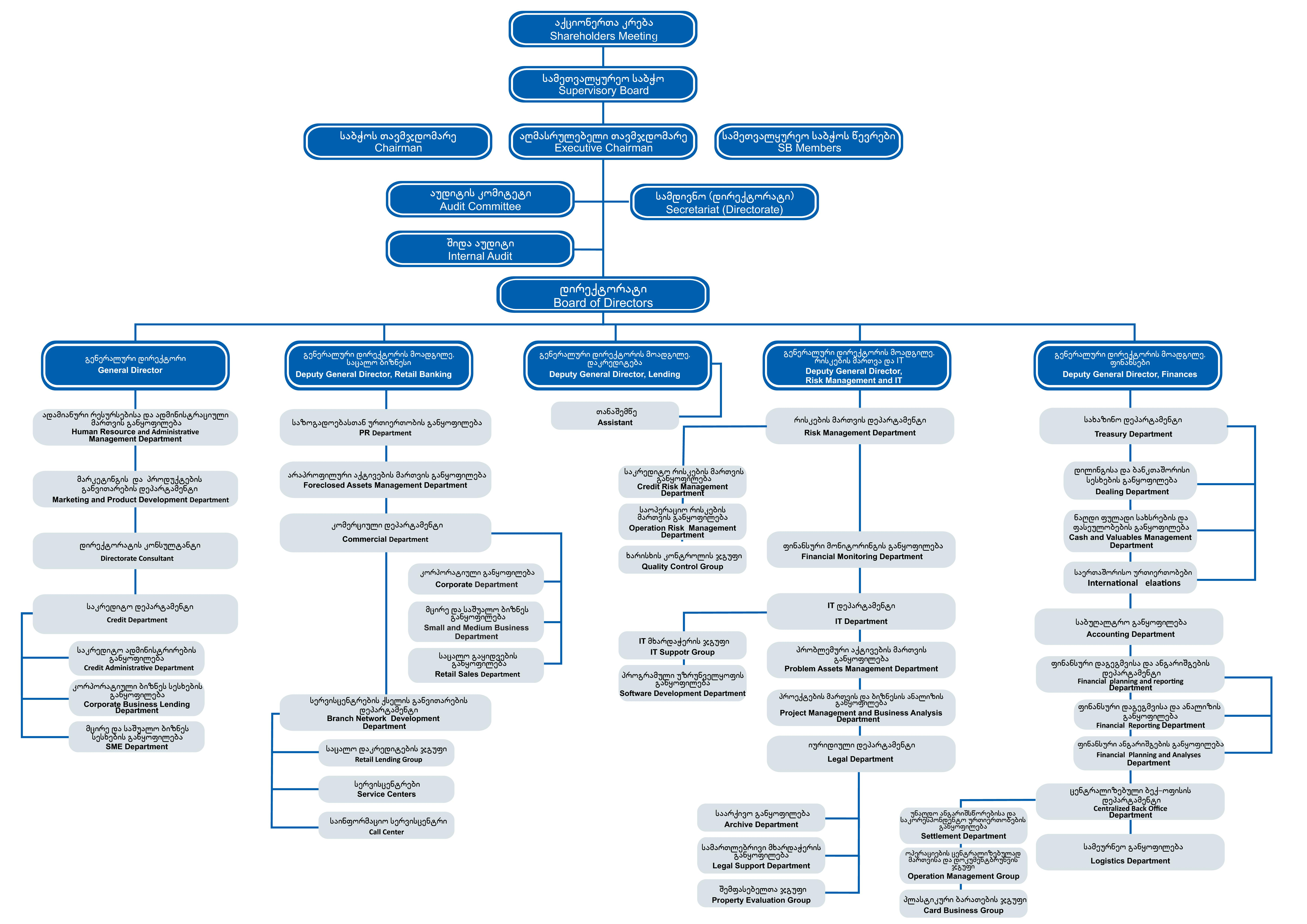 File Jsc Basisbank Organization Structure Jpg