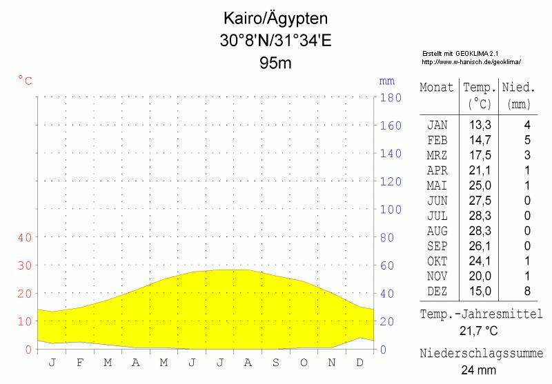 Klimadiagramm-Kairo-Aegypten-metrisch-deutsch.png
