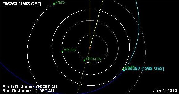 Orbit-Asteroid-285263-1998QE2-20130602b.jpg