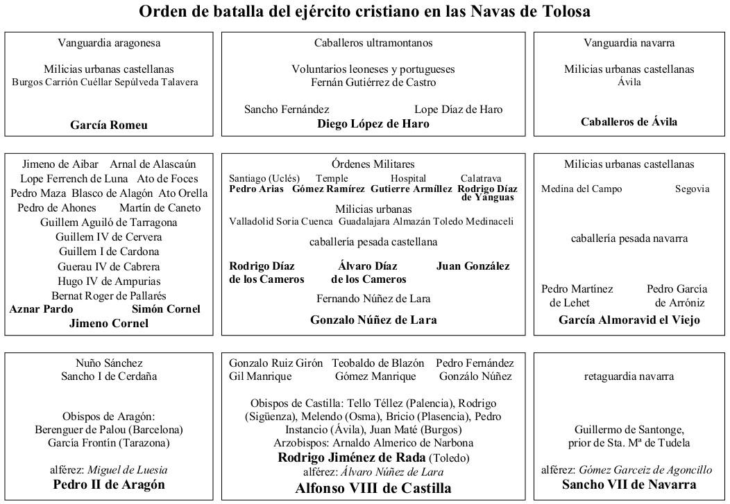 Orden de batalla cristiano en las Navas de Tolosa.jpg