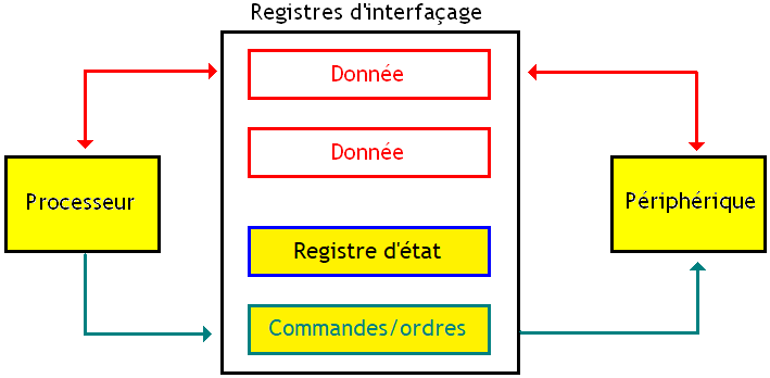 Registres d'interfaçage.