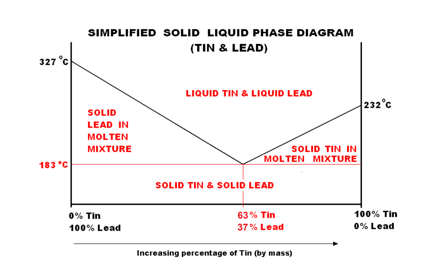 File:SIMPLIFIED SOLID LIQUID PHASE DIAGRAM- TIN & LEAD.PNG ...