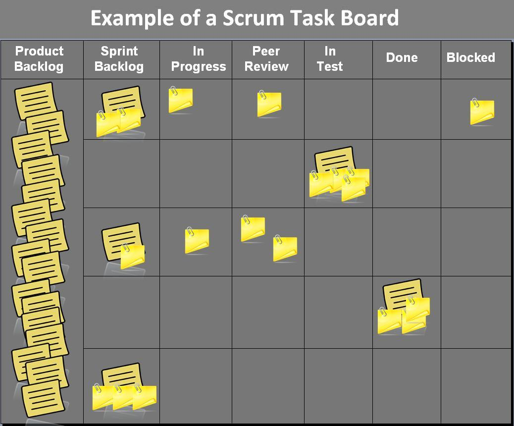 Scrum_task_board_example.jpg