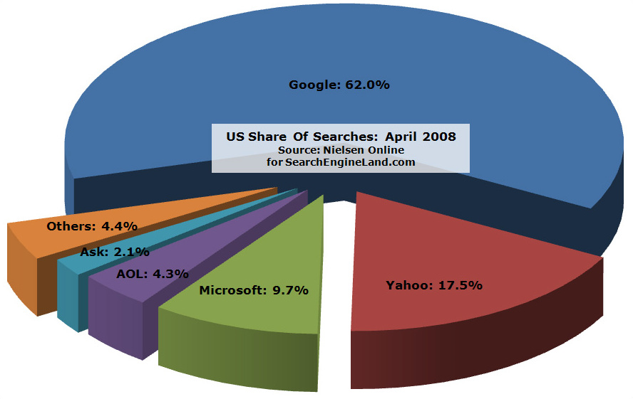 Microsoft Powerpoint Organizational Chart: US Share of Searches.jpg - Wikimedia Commons,Chart