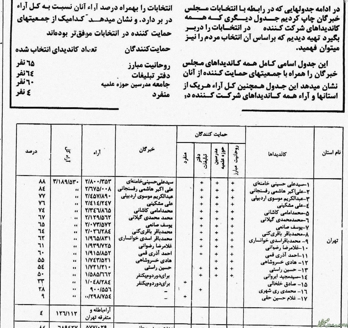 پرونده:خبرگان اول تهران.jpg