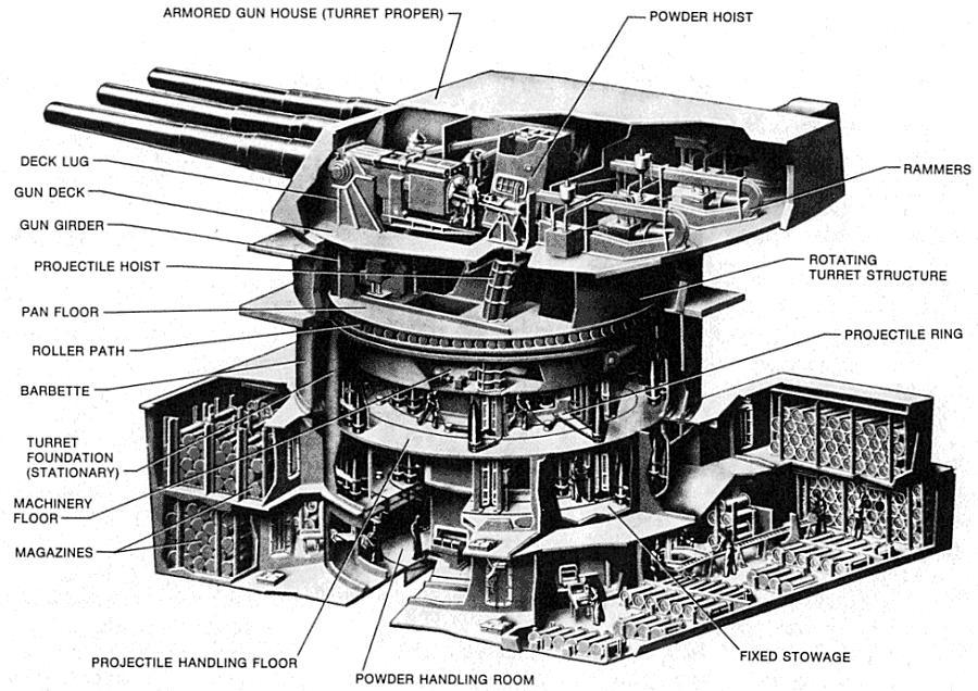 diagram of a battleship gun turret  diagram  free engine