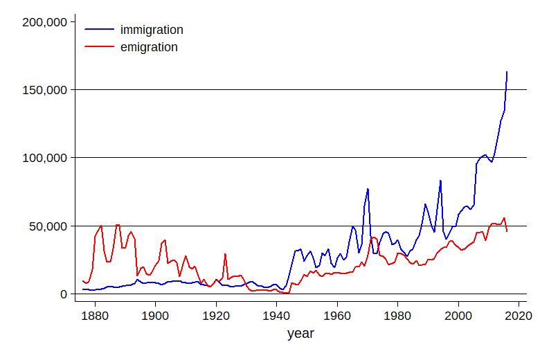 Invandringen fran eu okar