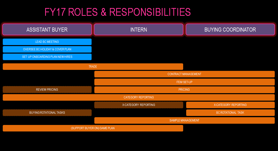 CIMA SCS Tip 1:- Know your role
