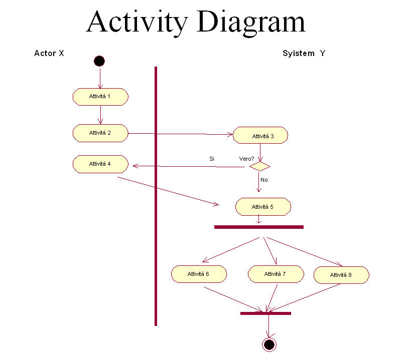 file activity diagram  jpg   wikimedia commonsfile activity diagram  jpg