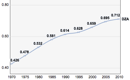 Algeria, trends in the Human Development Index 1970-2010 Algeria, Trends in the Human Development Index 1970-2010.png