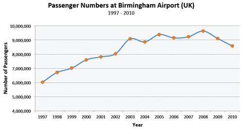 birmingham statystyki
