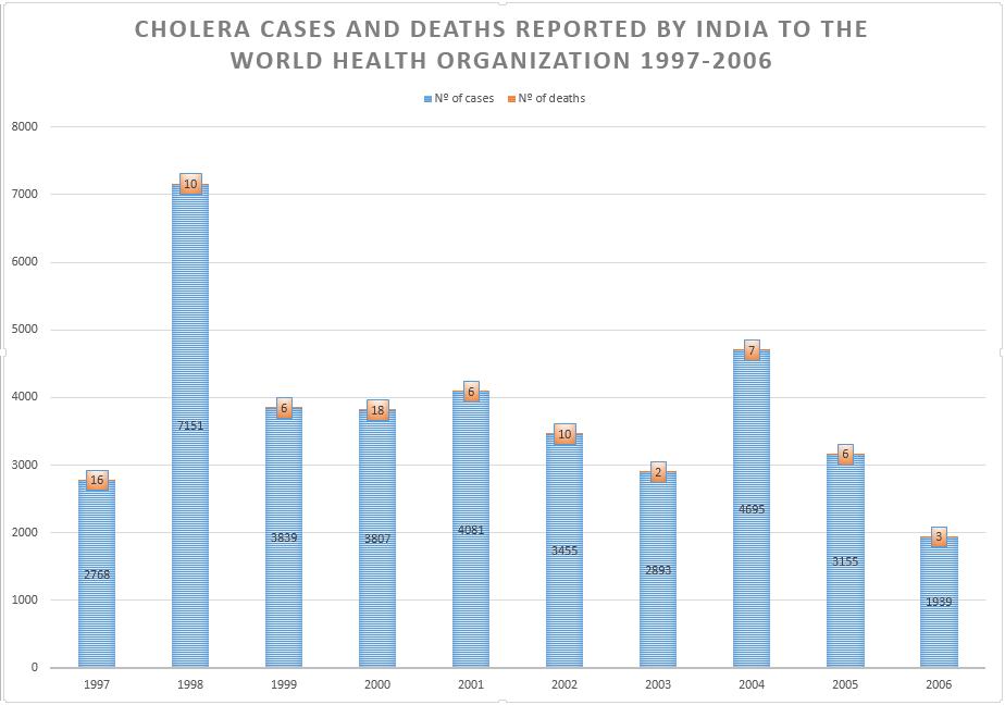 cholera cases