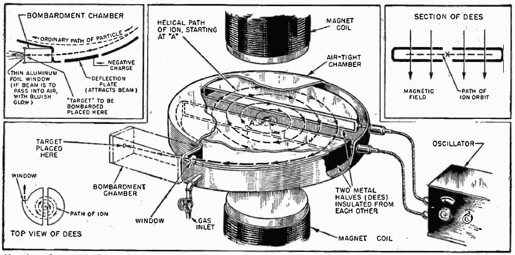file cyclotron diagram png