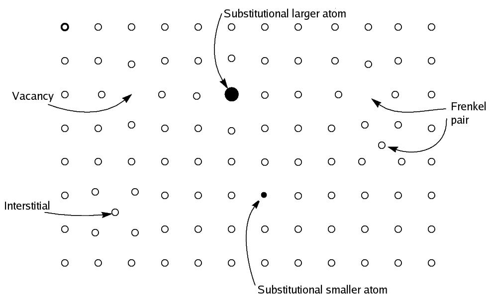non-stoichiometric compound