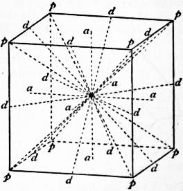 EB1911 Crystallography - Fig. 5.—Axes of Symmetry of a Cube.jpg