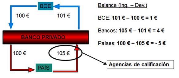 File:Ejemplo financiación de un país europeo con una tasa de interés por sus bonos del 5%, Plataforma Auditoría Ciudadana de la Deuda (PACD).JPG