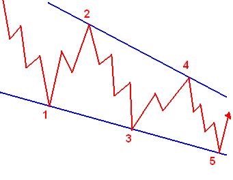 Führende Diagonale