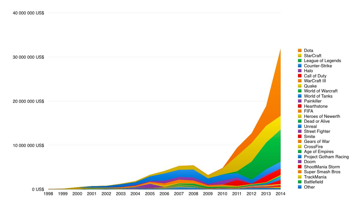 Évolution du montant des récompenses lors des tournois esport, durant la période 1998–2014