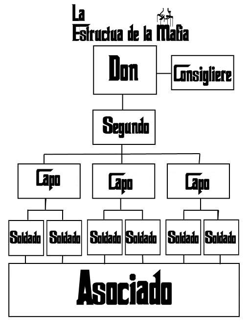 Cosa Nostra: como surguio, como actua, como se organiza, etc